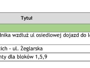 Wyniki głosowania na Budżet Obywatelski 2017 r.